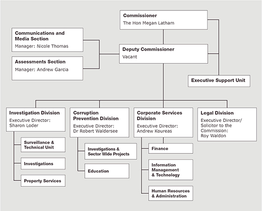 ICAC_Org_Chart_Overview_160530